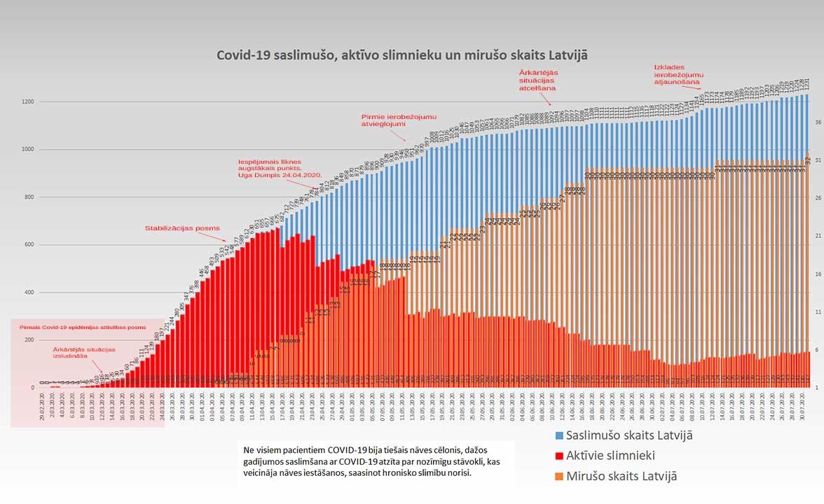 Grafiks ar Covid-19 saslimušo un mirušo skaitu valstī 31.07.2020.