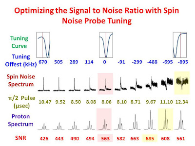 Optimizing the Signal-to-Noise-Ratio with Spin-Noise Probe Tuning