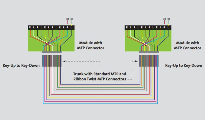 The Trench  Introduction To Your Mtp Fiber Optic Cable
