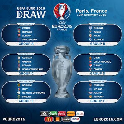 Grupos Euro 2016
