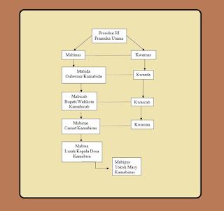 materi-struktur-organisasi-pramuka