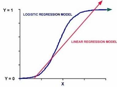 Analisis Regresi Logistik - SPSS