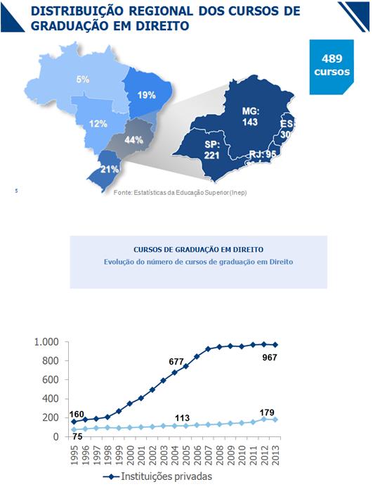 Distribuição dos Cursos de Direito segundo OAB