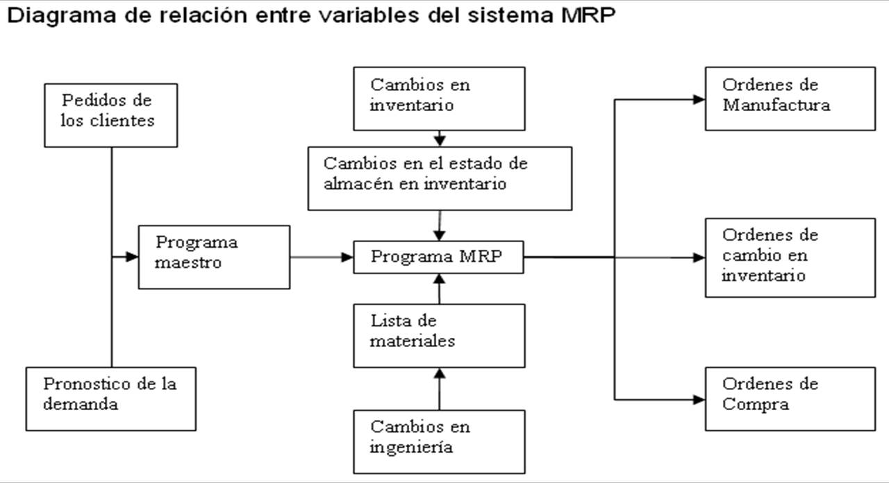 mrp diagrama de flujo uarl-7292 diagrama de flujo simbolos #1