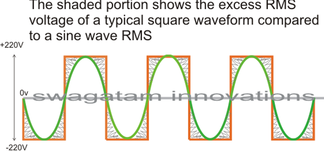 How To Modify A Square Wave Inverter Into A Sine Wave