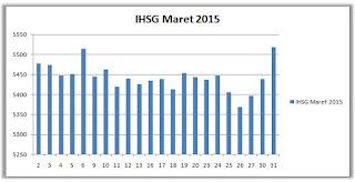 IHSG Maret 2015