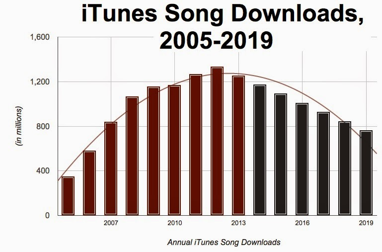 Stay Calm! Apple Did NOT Just Kill Music Downloads - hypebot