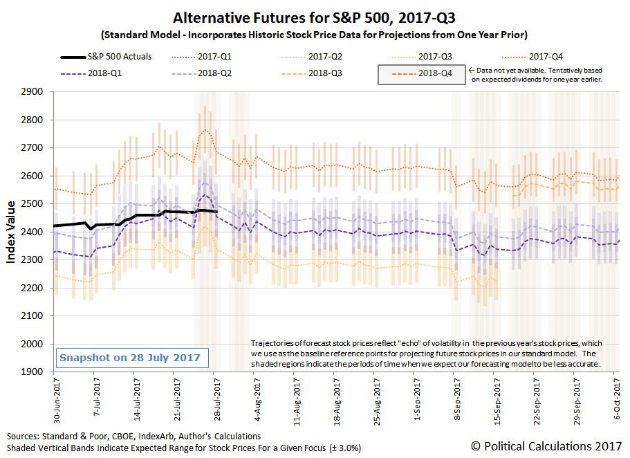 Alternative Futures - S&P 500 - 2017Q3 - Standard Model - Snapshot on 28 July 2017