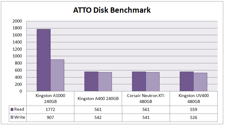 Kingston A1000 M 2 SSD Review ~ Computers and More | Reviews