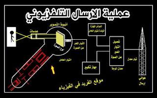 عملية الارسال التلفزيونيTV، كيف يتم البث التلفازي، البث التلفزيوني الأرضي، دوائر الارسال التلفزيوني، موجات التلفزيون، مراحل البث التلفازي، شرح دروس الوحدة الرابعة ـ فيزياء الصف الثالث الثانوي ـ اليمن