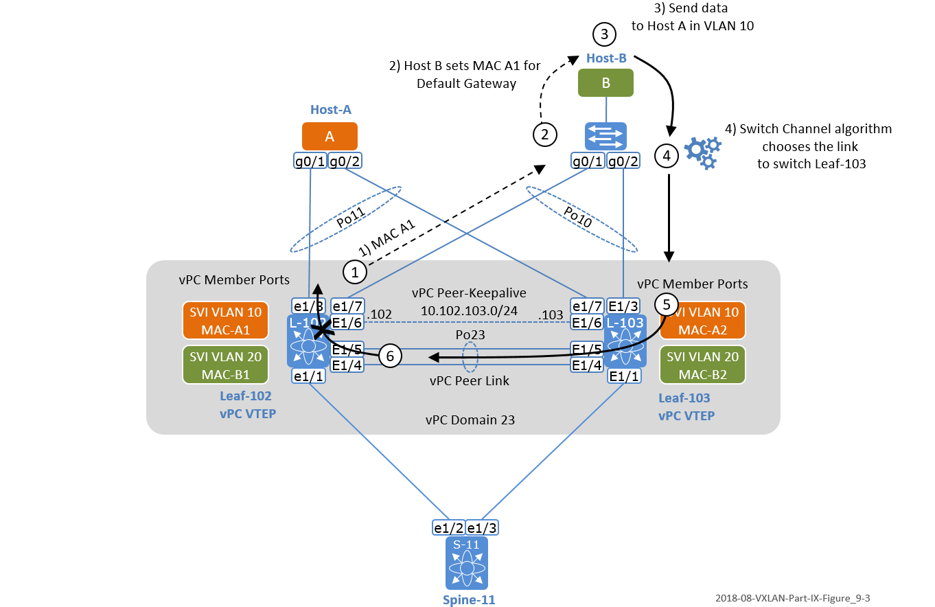 The Network Times: VXLAN Part IX: VXLAN BGP EVPN - vPC