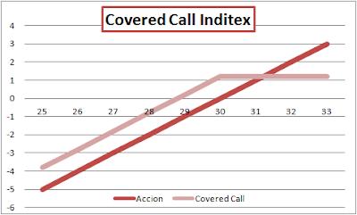 Covered Call, Call Cubierta sobre Inditex