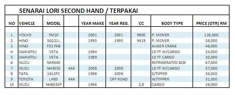 Lori supplier - jual lori baru: LORI SECOND HAND / TERPAKAI