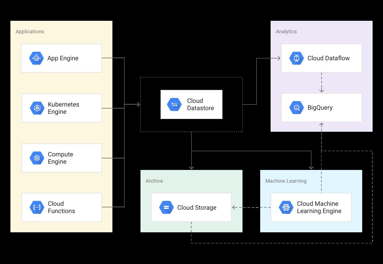 Google Cloud Platform Blog: Building scalable web