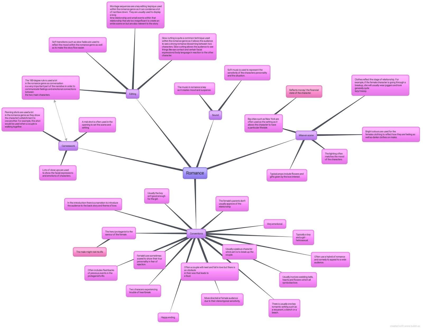 genre conventions mind map