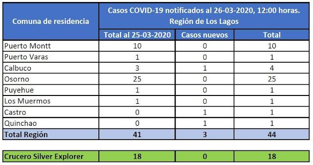 😷🇨🇱Región de Los Lagos registra 44 casos de Covid-19