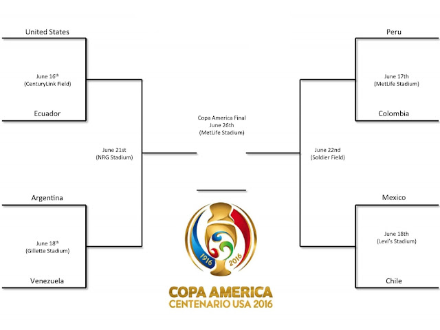 Copa America Quarterfinals 2016 Schedule, Teams