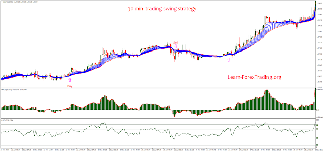 30 min  trading swing strategy