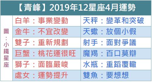 【青峰】2019年12星座4月運勢,突破瓶頸挑戰自我!
