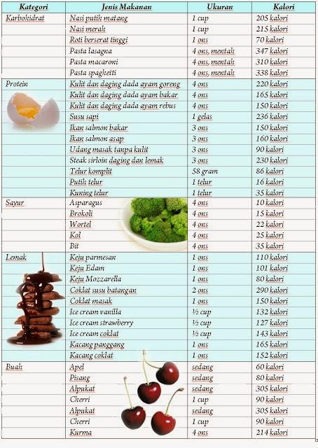 Kalori Ayam Goreng Dada : kalori, goreng, Lovely, Weight, Challenge