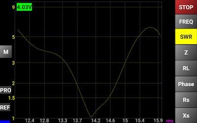 20m (14Mhz) alueelta antennianalysaattorin mittaustulos kun tunerilla viritetty