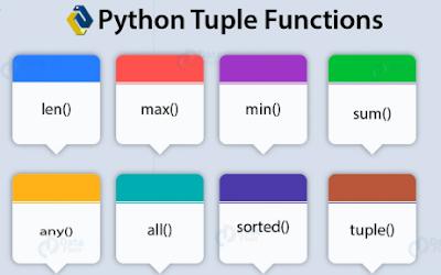 Mempelajari Tuple Pada Pemrograman Python