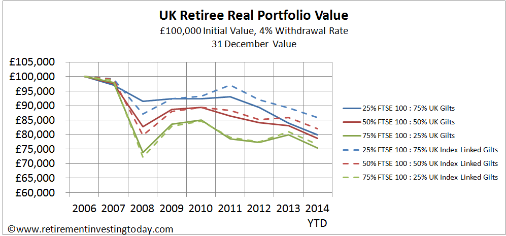 UK Retiree Real Portfolio Value, £100,000 Initial Value, 4% Withdrawal Rate, 31 December Value