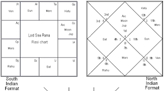 how to read navamsa chart - Scribd india