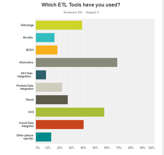 Which ETL tools have you used?