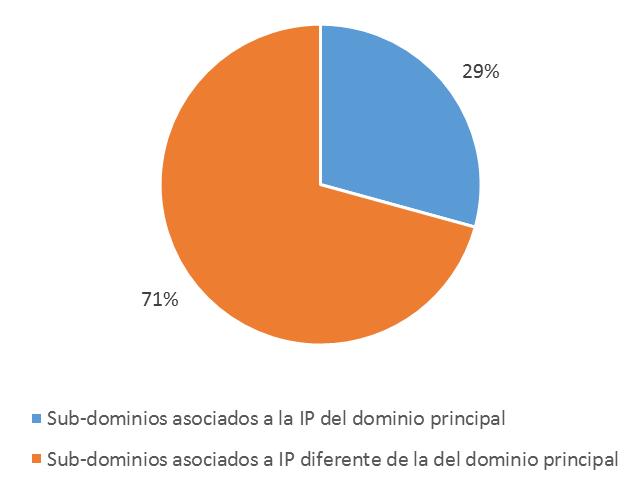 Gráfico de subdominios asociados a IPs