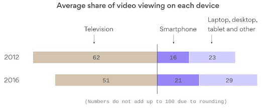 average share of video viewing by device (2012 vs. 2016)