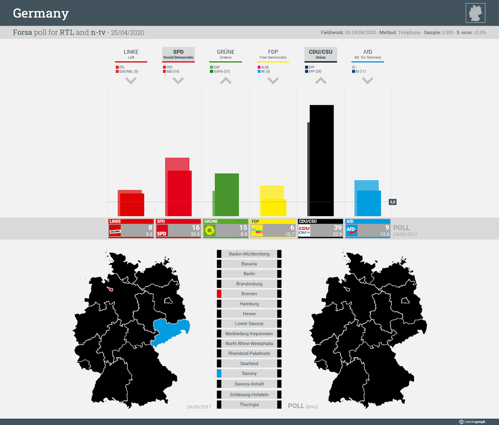 GERMANY: Forsa poll chart for RTL and n-tv, 25 April 2020