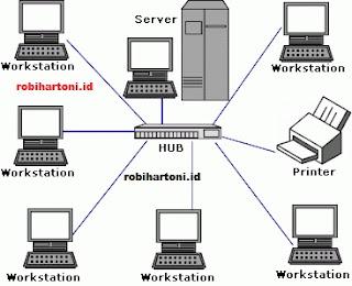 Membangun Jaringan Local ( LAN ) Sederhana dan Troubleshooting Jaringan Komputer