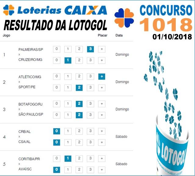Resultado da Lotogol concurso 1018 de 01/10/2018 (Imagem: Informe Notícias)