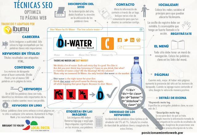 Infografías sobre Técnicas SEO