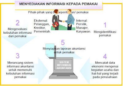 Peran dan Pengguna Sistem Informasi Akuntansi dan Laporan Keuangan Dalam Perusahaan