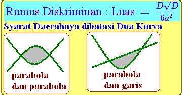 Cara Cepat Menghitung Luas Daerah Berkaitan Integral Konsep Matematika Koma