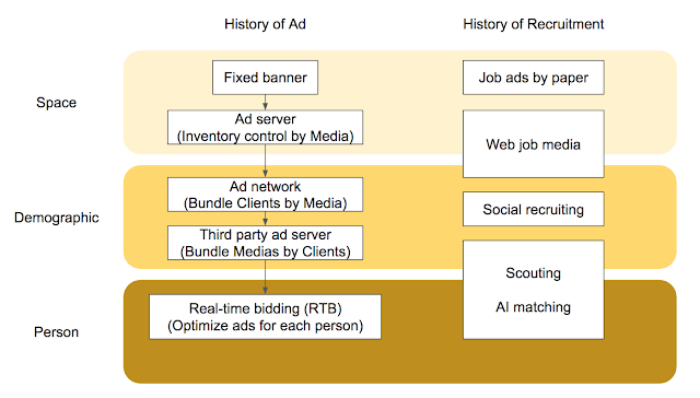 History of ads and recruitment