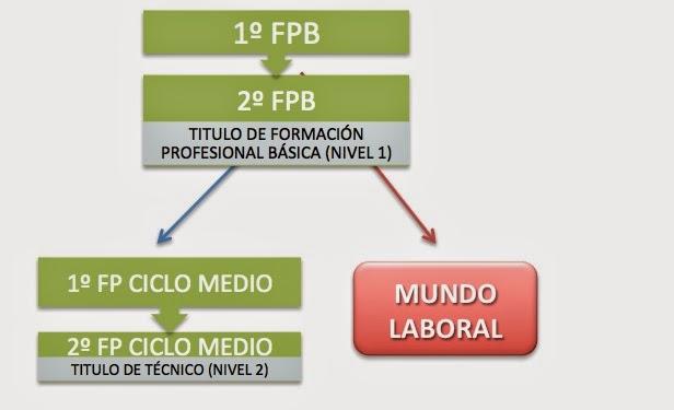 I E S El Arenal Orientación Fp Básica