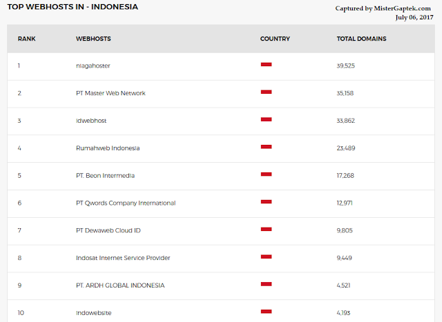 Inilah Web Hosting Terbaik di Indonesia Menurut WebHosting.info Saat Ini (2017)