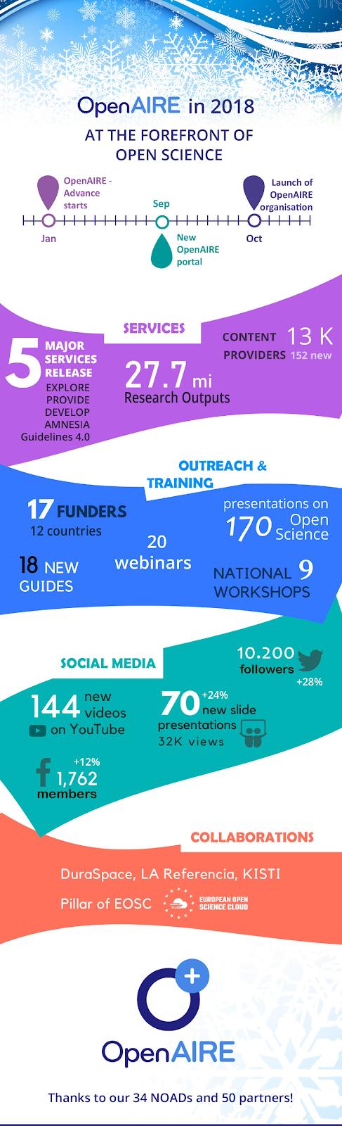Giải trí cuối tuần - các con số thống kê của OpenAIRE về Khoa học Mở của châu Âu 2018