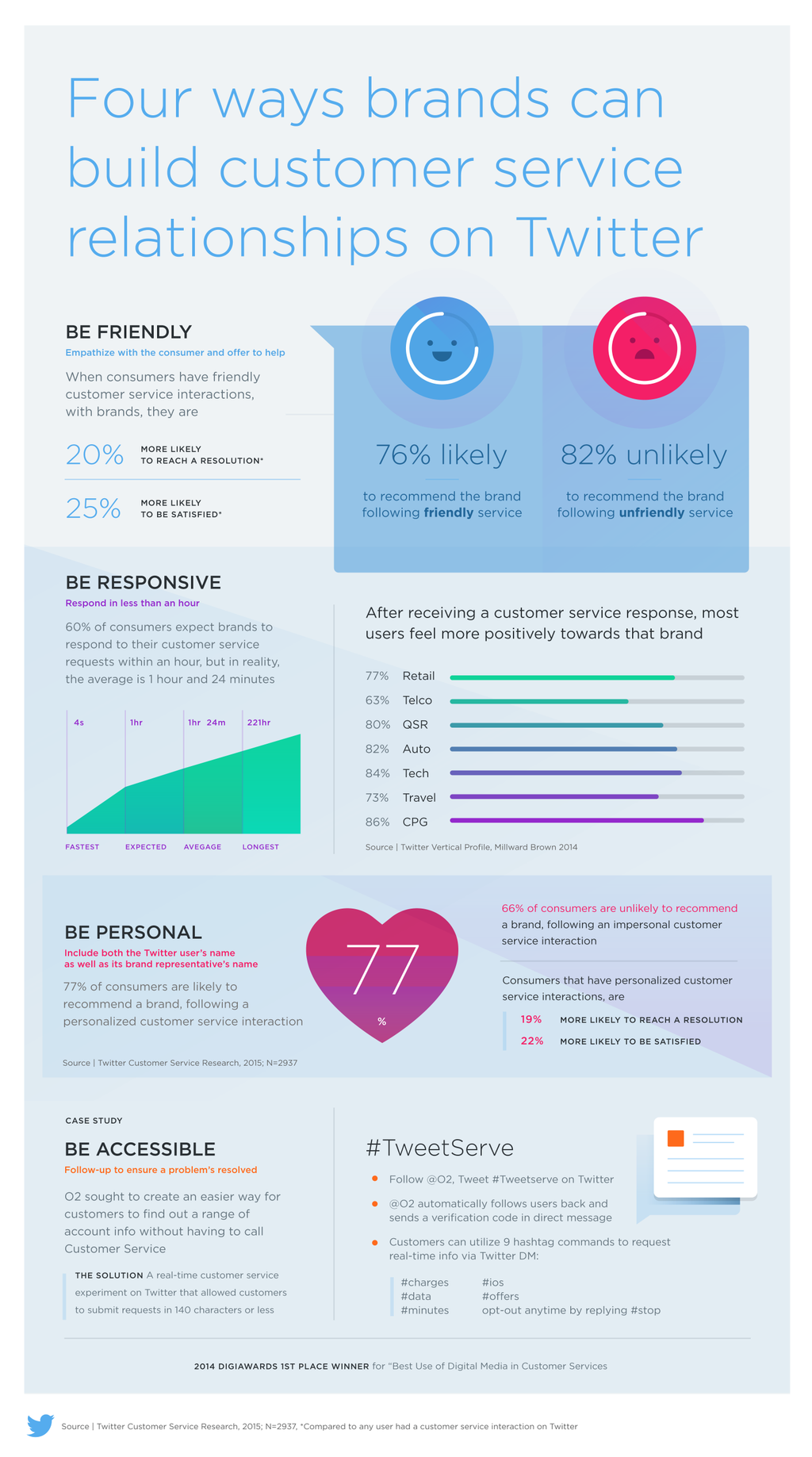 Research - Four ways brands can build customer service relationships on Twitter