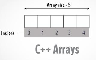 Pemrograman C++ Pencarian Nilai pada Array