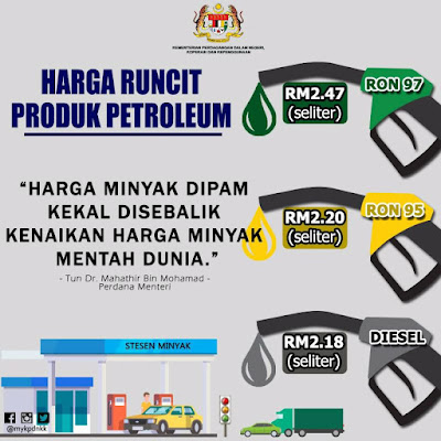 Harga Runcit Produk Petroleum