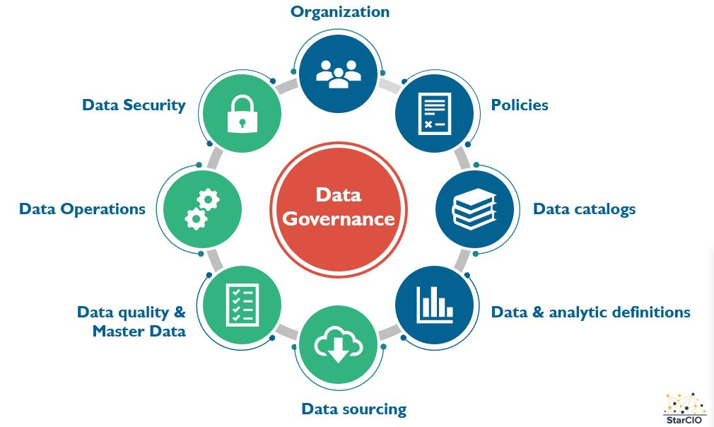 What is Data Governance? Data practices that address risk and drive  opportunities