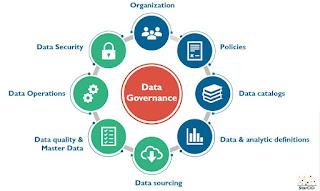 StarCIO Data Governance