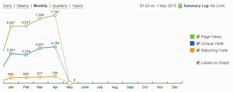 My 6 Moths Old Blog Stat-counter States