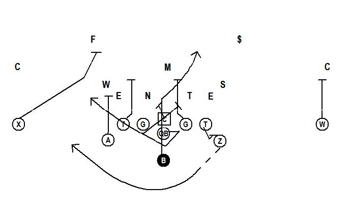 Football is Life: Flexbone and the B back-The Running Game