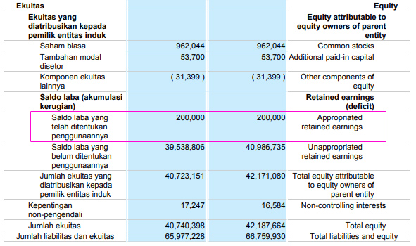 Akuntansi atas Appropriated Retained Earnings