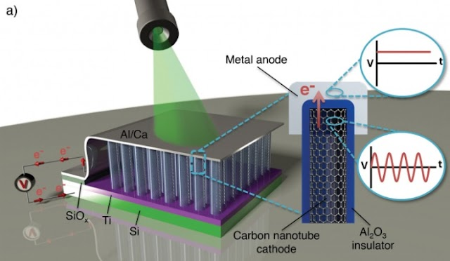 Forget solar panels, optical 'rectenna' converts light directly to electricity